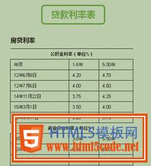 jQuery网页贷款计算器表单代码