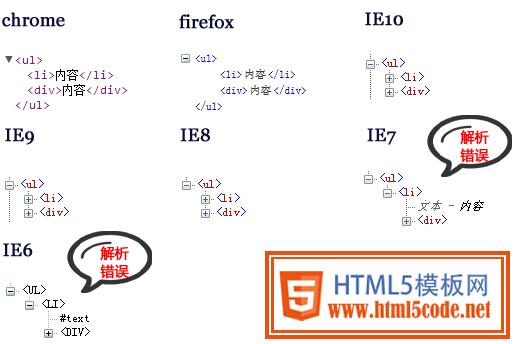 HTML5标签嵌套-【科e互联】
