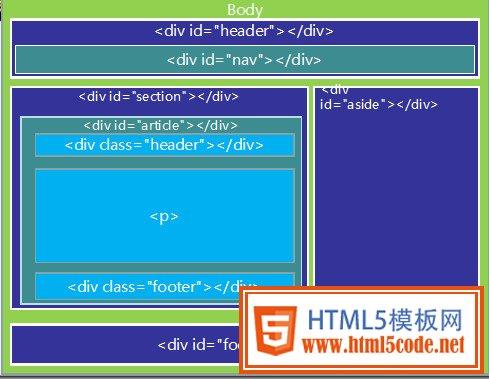 HTML5标签布局及常用标签意义-【html5模板网】