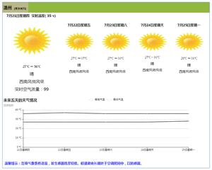html5选择城市天气预报代码