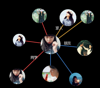 html5简单的人物关系图制作代码