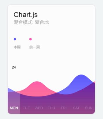 chart.js制作一周图表代码